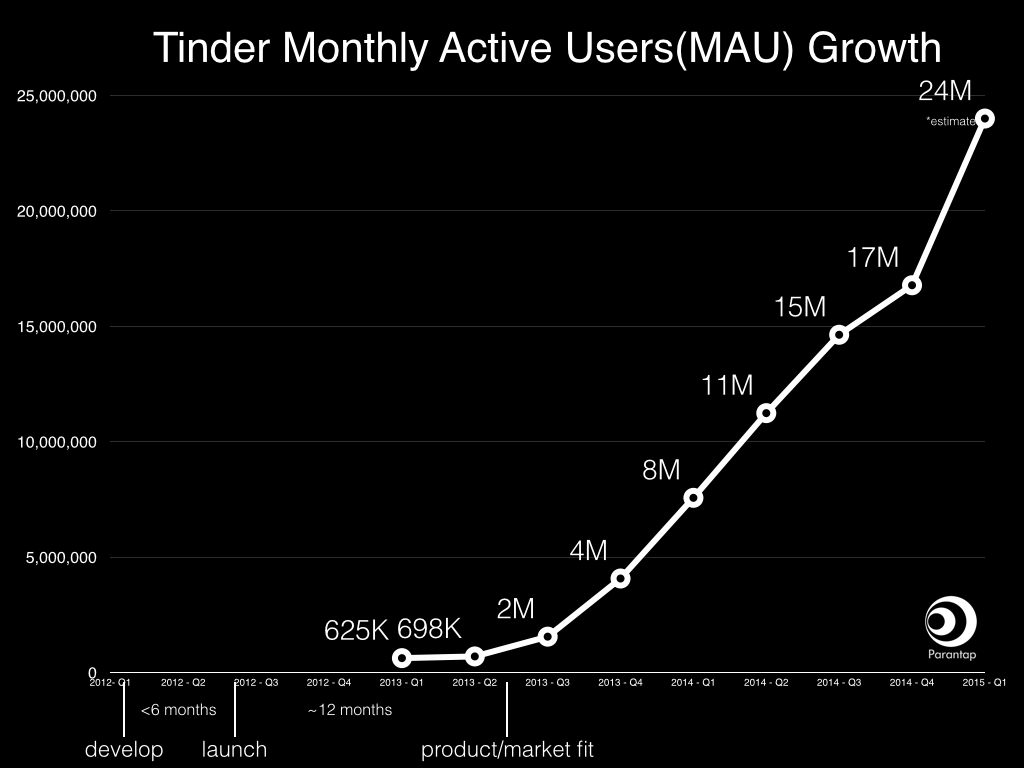 tinder-monthly-growth