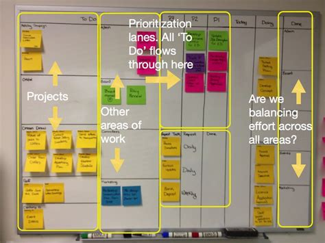 Interesting And More Advanced Use Of Kanban To Track